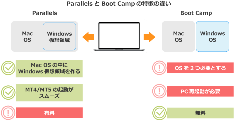 ParallelsとBoot Campの違い