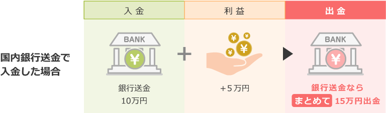 国内銀行送金による入金時の利益分の出金