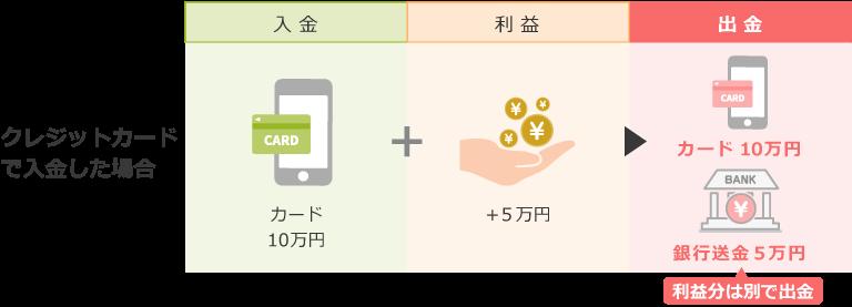 クレジットカードによる入金時の利益分の出金